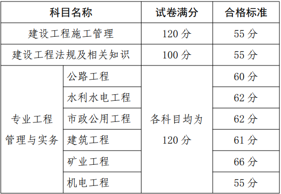 终于!贵州公布2020年二级建造师考试合格标准
