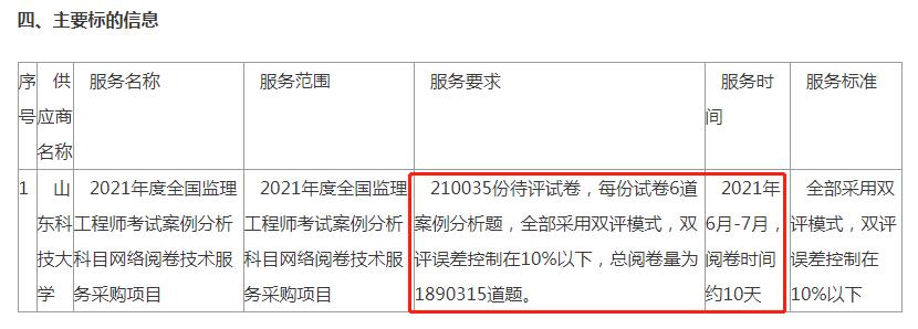 """021年监理工程师考试阅卷流程公布"""""""